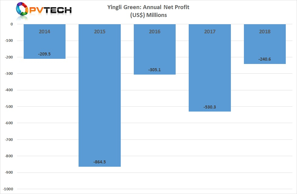 Yingli Green reported a net loss for 2018 of US$ 240.6 million in 2018.