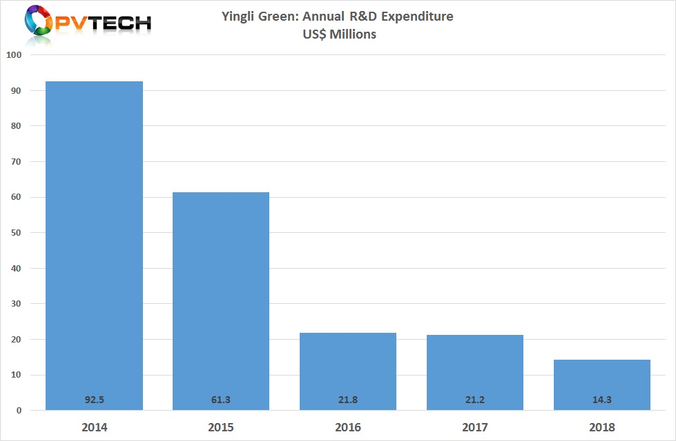 Cost reductions also impacted R&D spending, which declined to US$ 14.3 million in 2018, the fourth consecutive year of spending declines.
