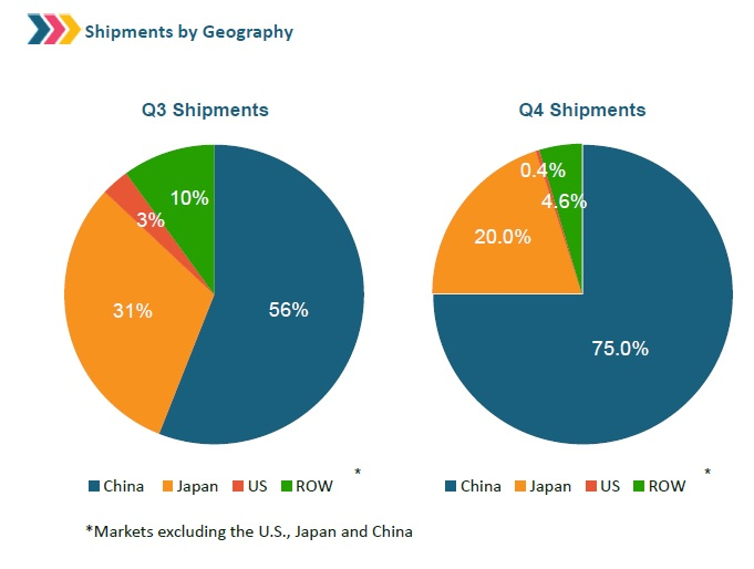 Geographically, China and Japan continued to see strong demands in the quarter and remained as the two largest markets in 2016. Image: Yingli Green