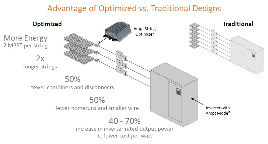 Ampt String Optimizers are DC-to-DC converters that put dual maximum power point trackers (MPPTs) on each string of PV modules to improve the system's lifetime performance. Image: Ampt