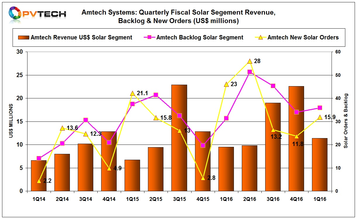 Solar orders in the quarter were US$15.9 million, compared to US$11.8 million in the previous quarter.