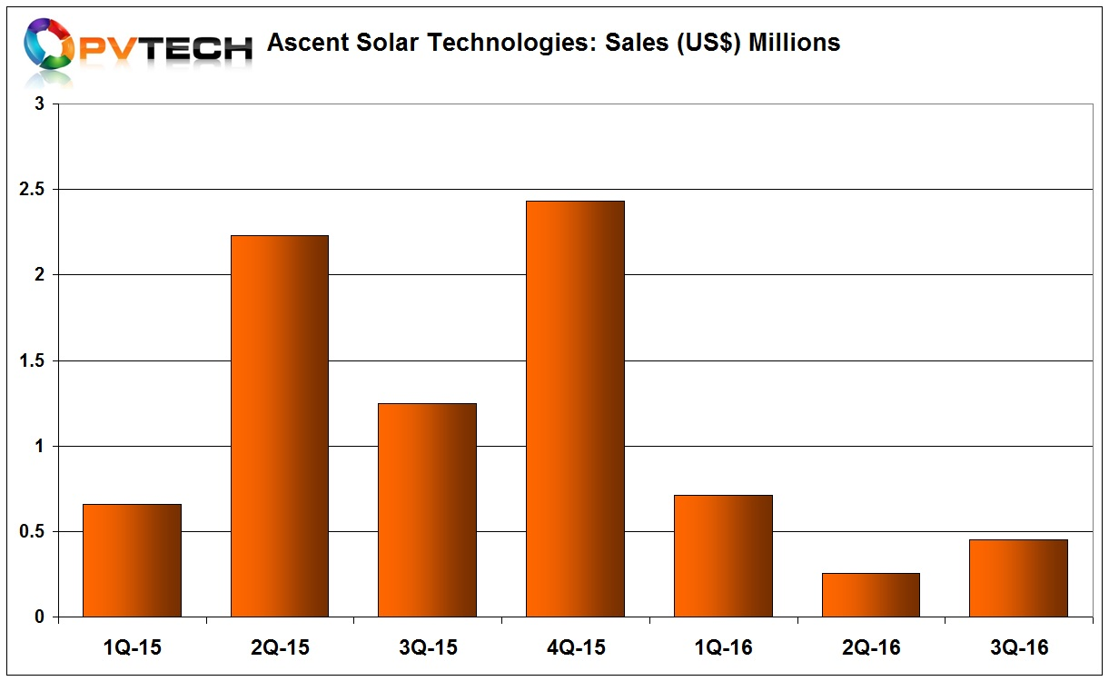 Ascent Solar reported total revenue for the first nine months of 2016 of only US$1.42 million, compared to US$4.14 million in the prior year period.