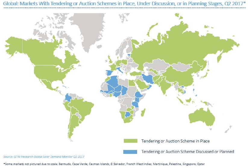 Nations using or considering solar auctions. Credit: GTM