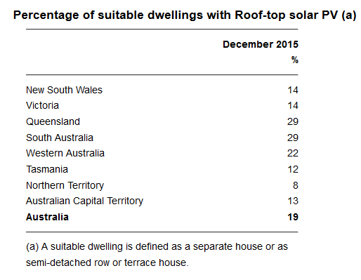 Percentage of suitable dwellings with rooftop solar PV. Credit: ABS