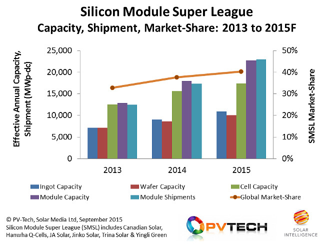 There are several takeaways from the graphic. The most important one is the picture of a group of six companies that are expected to move from 33% market share of module shipments (in 2013) to approximately 40% during 2015. Indeed, the Silicon Module Super League is forecast to ship a staggering 23GW of modules (external and in-house projects) during 2015.