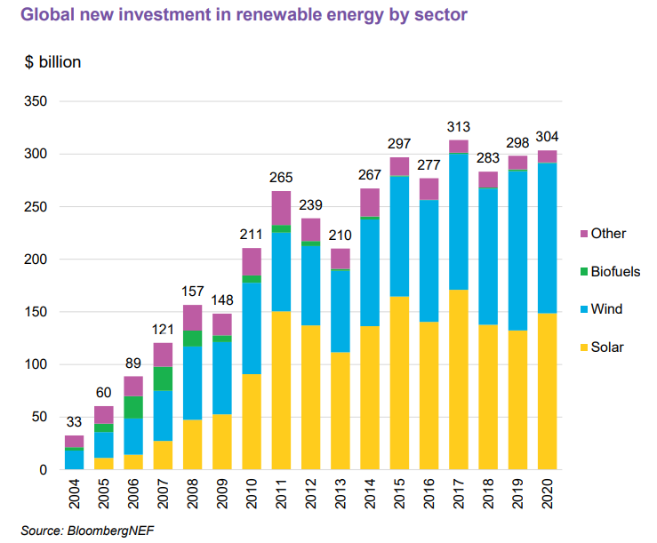Bloomberg NEF's renewables investment by sector for 2020. Image: BNEF