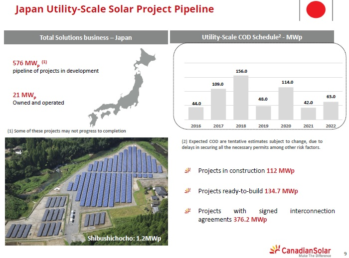 Canadian Solar has secured US$141.5 million in project funding from Hanwha Asset Management to build and operate a 55MWp solar power plant in the Yamaguchi prefecture, Japan.