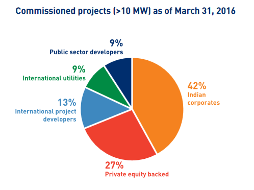 "Commissioned projects >10MW up to March 2016. Credit: Bridge to India"" /> 	</div> <h3>Rooftop and manufacturing</h3> <div class="