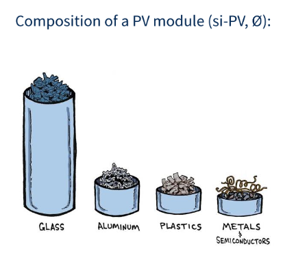 Composition of a PV Module. Credit: PV Cycle