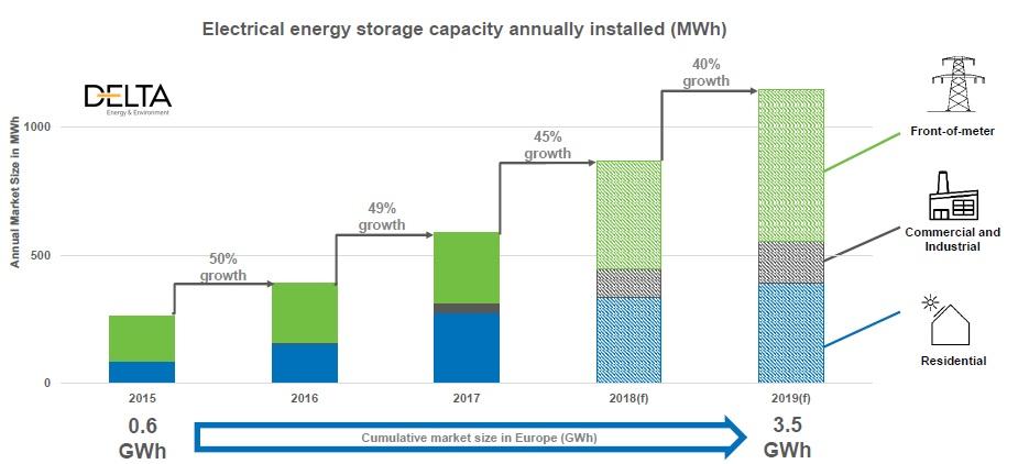 Image: Delta-EE/EASE European Market Monitor on Energy Storage' (EMMES) 2.0