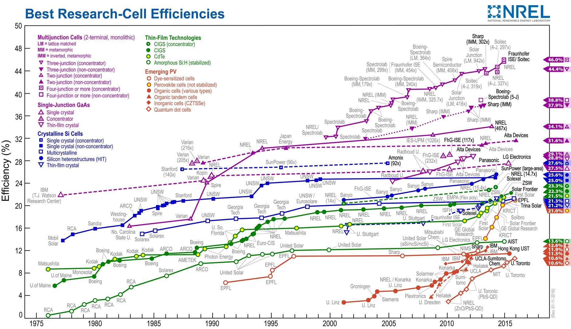 First Solar has set a new world record research cell conversion efficiency of 22.1%, certified at the Newport Corporation's Technology and Applications Center (TAC) PV Lab.