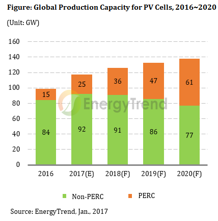 EnergyTrend's latest forecast expects PERC capacity to expand to 36GW in 2018, 47GW in 2019 and reach 61GW in 2020.