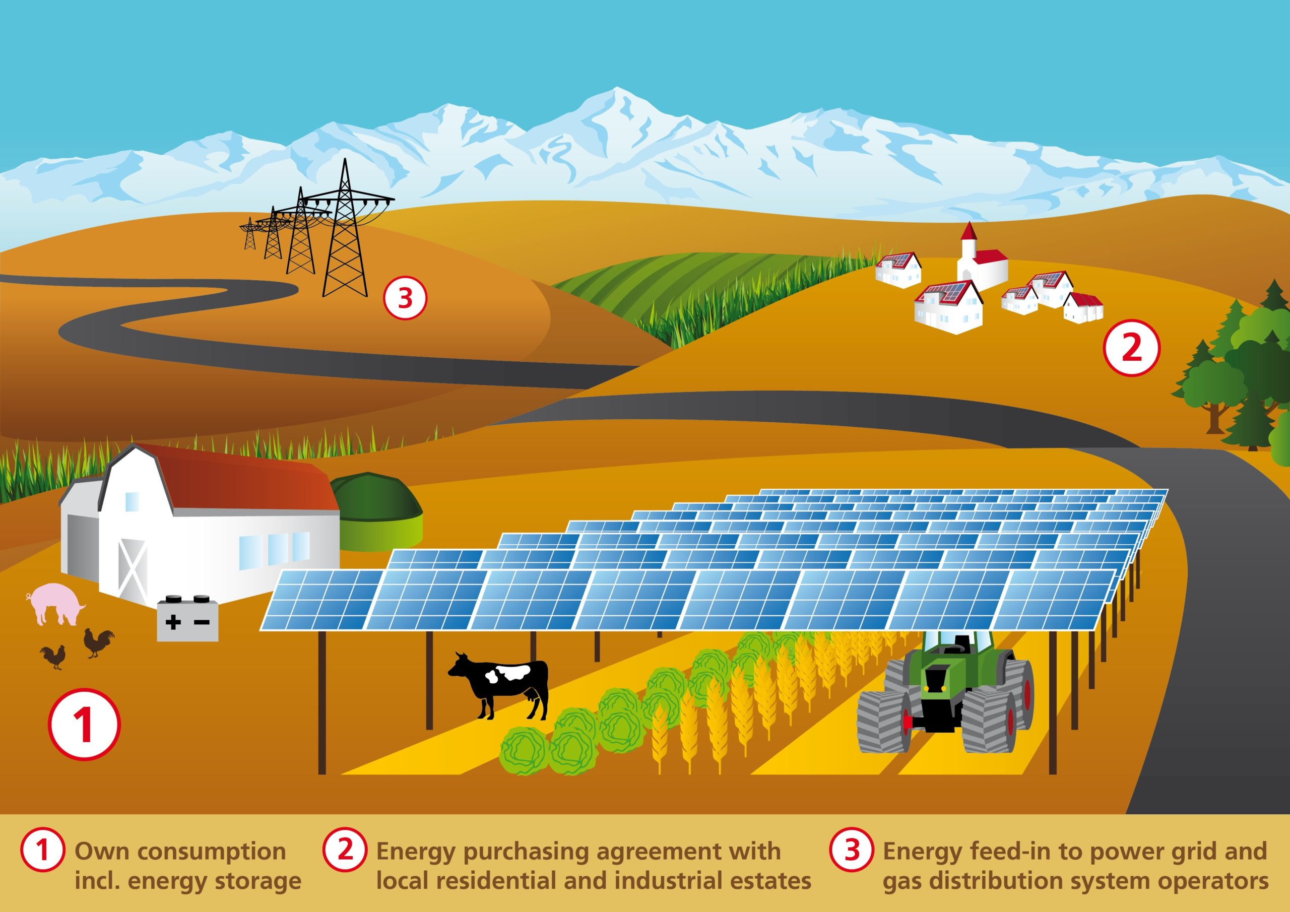 APV can mitigate the conflicting interests between agriculture and open space PV systems for viable land. Image: Fraunhofer ISE