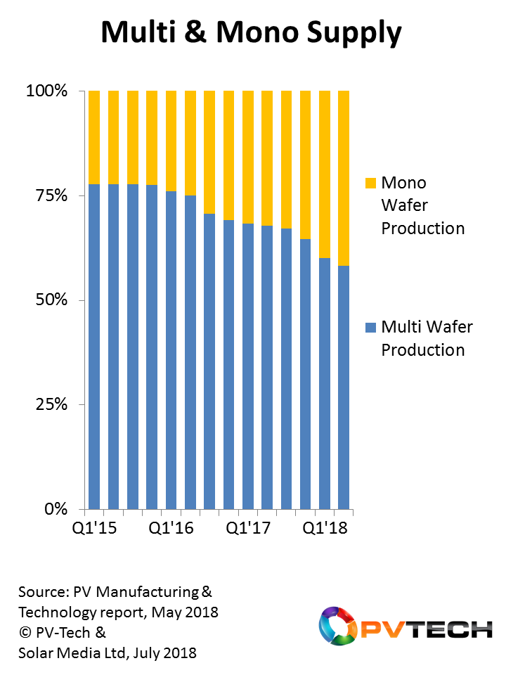 The solar industry is seeing increased supply of mono silicon-based modules, with non-China utility segments set for the greatest shift during 2019 and 2020.