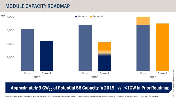 Capital expenditures of US$525 to US$625 million are expected and higher than 2016  levels resulting from the investment in Series 6 production equipment. Image: First Solar