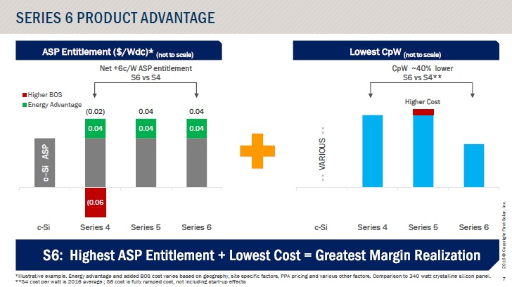 The company expects major cost competitive advantages with the Series 6 modules.