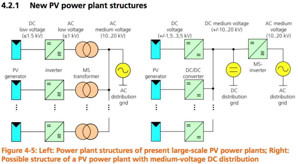 Fraunhofer Institute for Solar Energy Systems ISE shares a similar vision to First Solar for new PV power plant structures based on MVDC. Image: Fraunhofer ISE