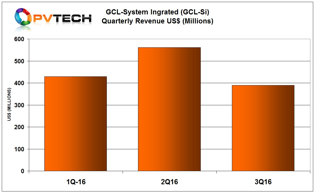 GCL System Integrated Technology (GCL-SI) reported a 30.5% decline in third quarter 2016 revenue.