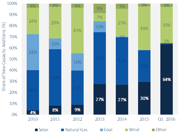 Share of new US electric generating capacity additions. Source: GTM Research