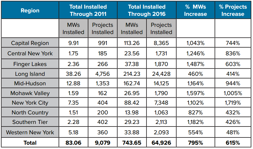 Annual US solar PV Installations, Q1 2010-Q1 2016. Source: GTM Research