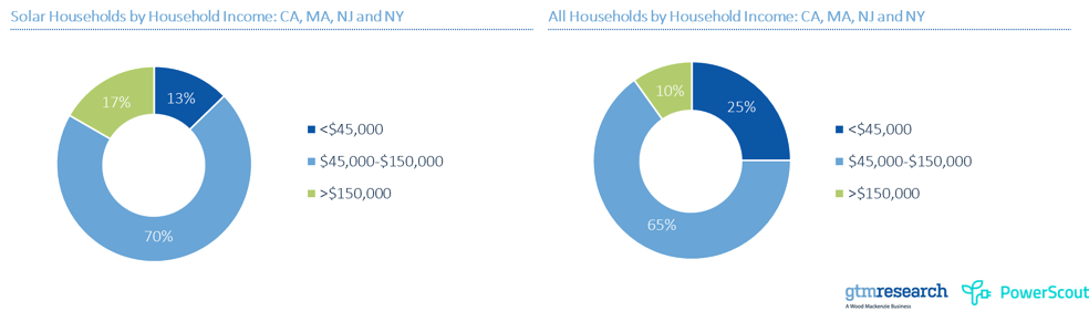 Solar households by household income: CA, MA, NJ and NY vs. All households by household income: CA, MA, NJ and NY. Source: GTM Research and PowerScout