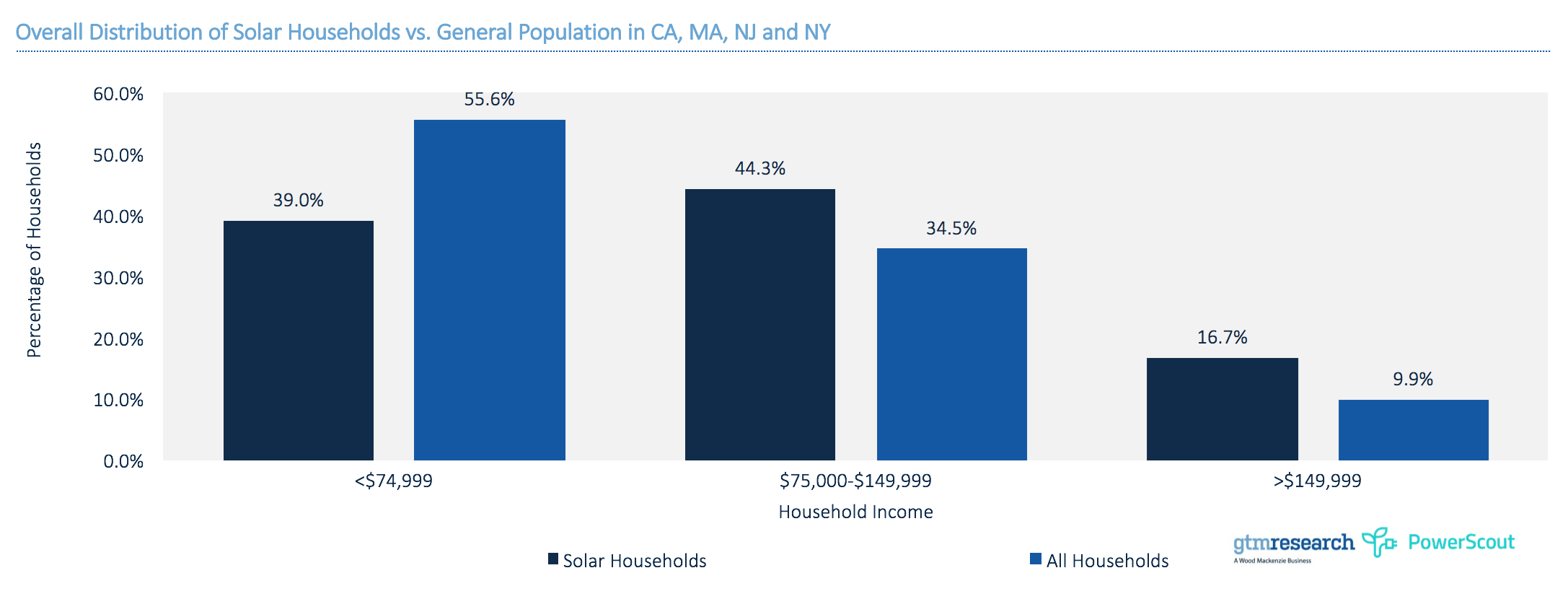 Overall distribution of solar households vs. general population in CA, MA, NJ and NY. Source: GTM Research and PowerScout