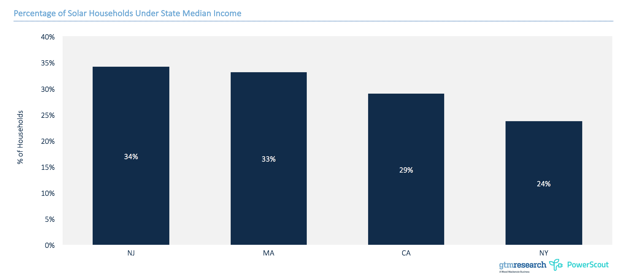 Percentage of solar households under state median income. Source: GTM Research and PowerScout