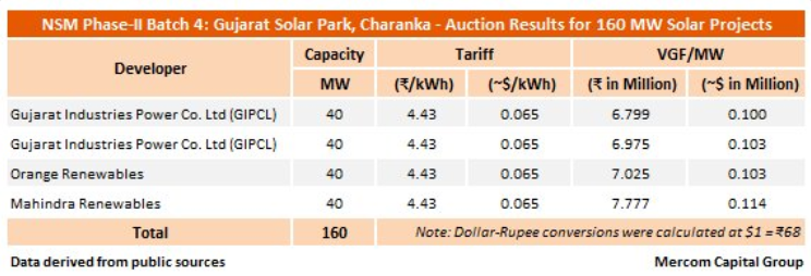 The results of the Gujarat auction. Credit: Mercom Capital Group
