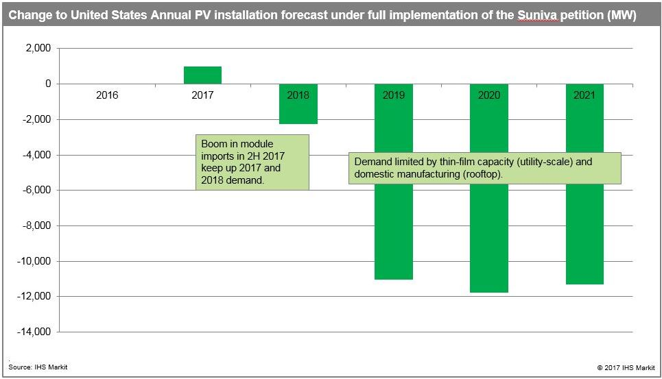 Change to the US annual PV installation forecast under full implementation of the Suniva petition (MW). Source: IHS Markit