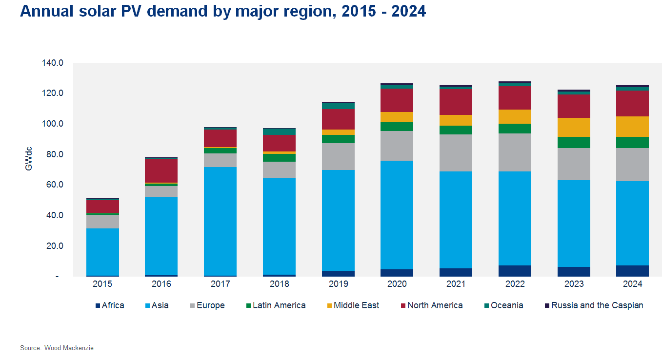 Global solar will install a record 126.7GW in 2020 but flatline around that figure between that year and 2024, WoodMac said (Credit: Wood Mackenzie)