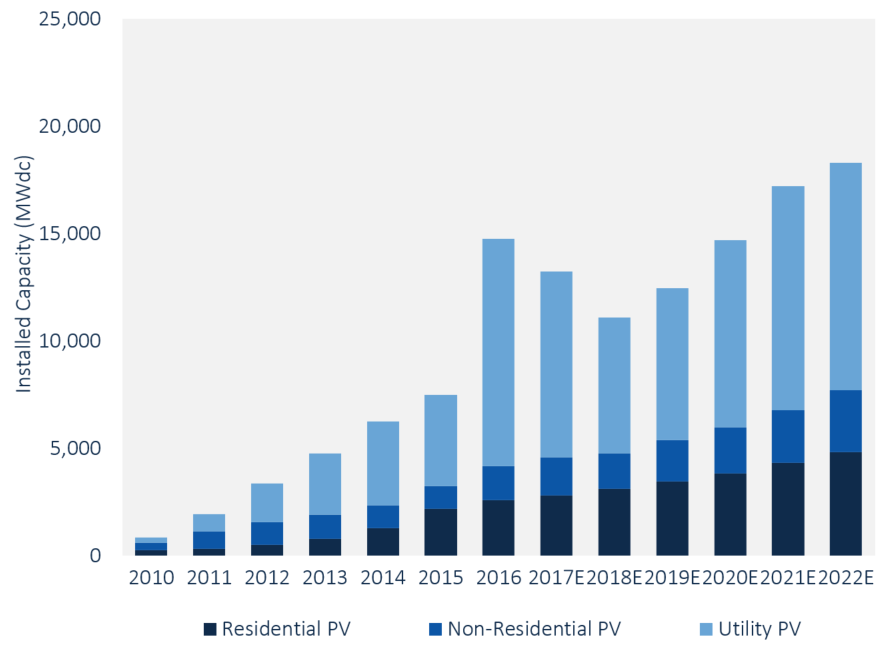US PV Installations, 2010-2022E (MWdc). Source: GTM Research / SEIA U.S. Solar Market Insight report