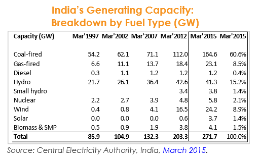 Credit: India Central Electricity Authority