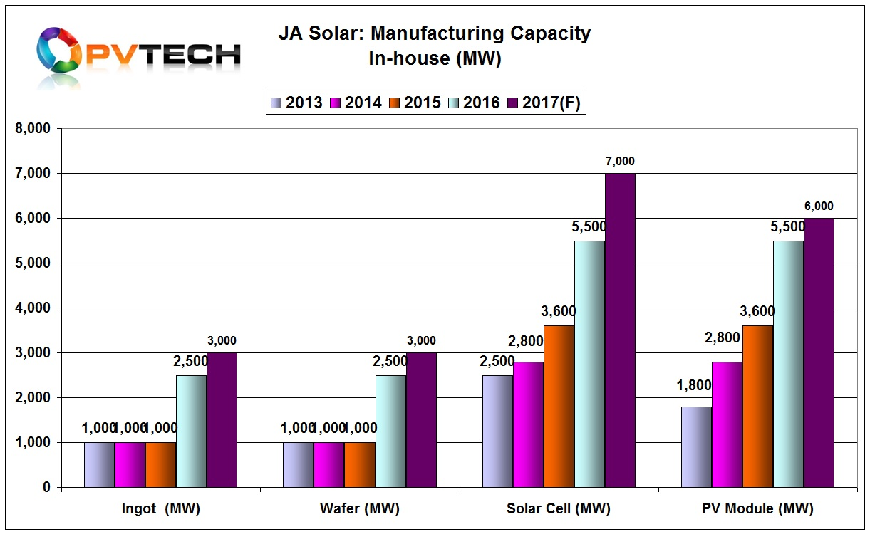The company guided further in-house expansions in 2017, which would mean adding 500MW of ingot/wafer production to reach 3GW and 1.5GW of solar cell capacity to reach an in-house production level of 7GW by the end of 2017.