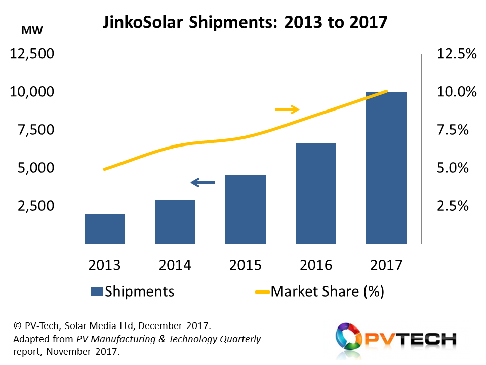 JinkoSolar has increased its annual module shipments by a factor of five in the past four years, becoming comfortably the leading module supplier to the PV industry since 2016.