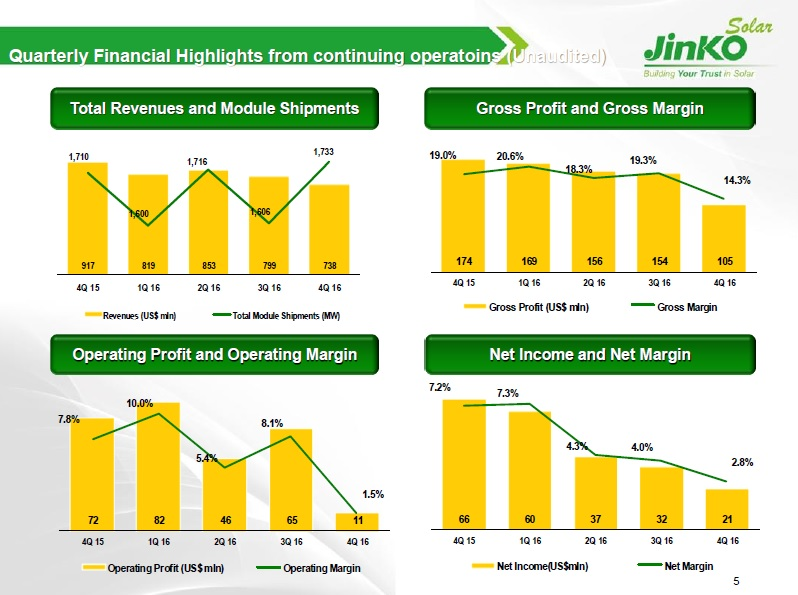 Total revenues were RMB5.12 billion (US$737.6 million), a decrease of 3.9% from the third quarter of 2016. Image: JinkoSolar