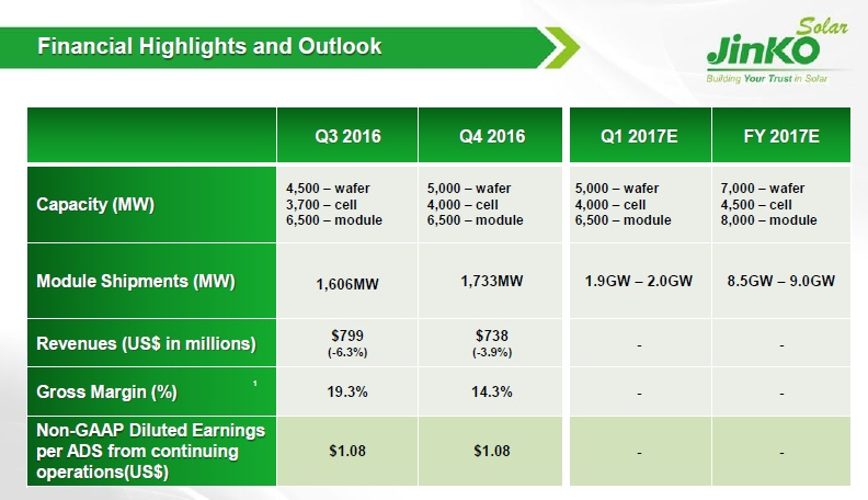 Management noted that it expected capital expenditures for 2017 to be in the range of US$400 million to US$500 million, focused on the mono wafer and PERC capacity expansions and upgrades. Image: JinkoSolar