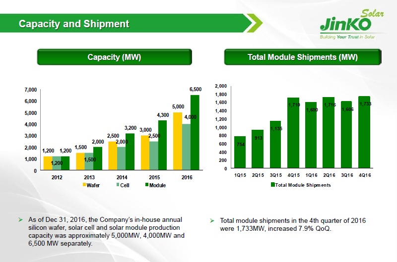 JinkoSolar has guided 2017 PV module shipments to be in the range of 8.5GW and 9.0GW, a potentially astonishing sequential growth rate after reporting 6.65GW of module shipments in 2016, an increase of 47.5% from 4.5GW in 2015. Image: JinkoSolar