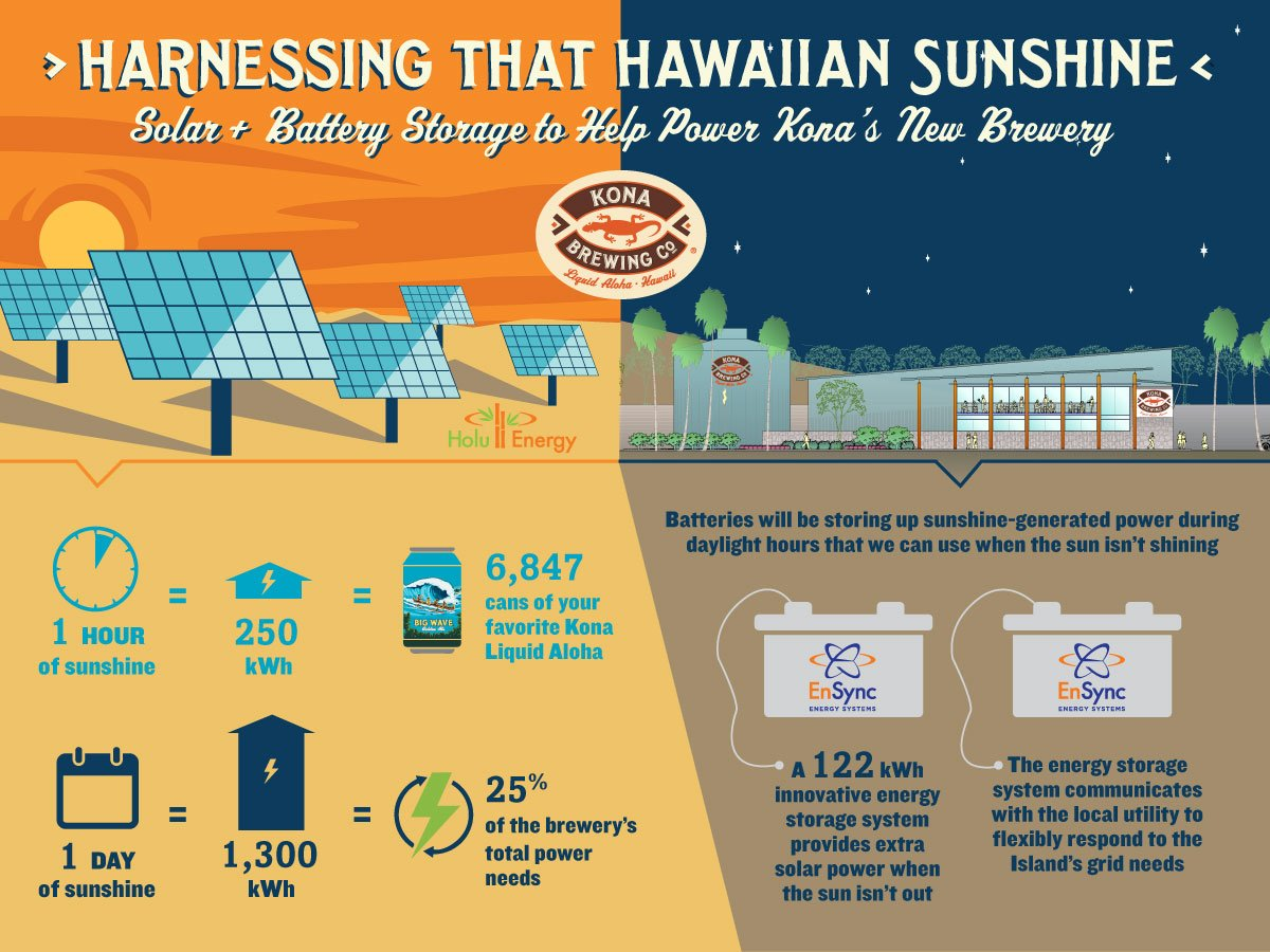 Infographic for Kona Brewing project. The brewery will produce nearly 7,000 'solar-powered' cans of beer an hour at peak output times. Image: EnSync via Twitter.