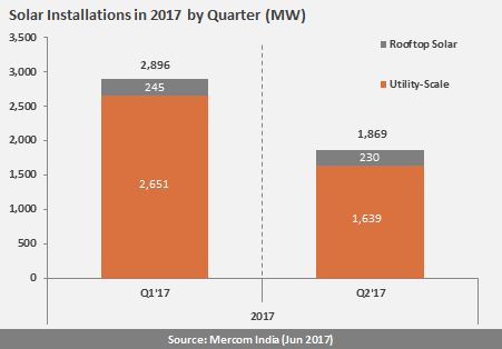 Solar installations in 2017 by quarter. Credit: Mercom