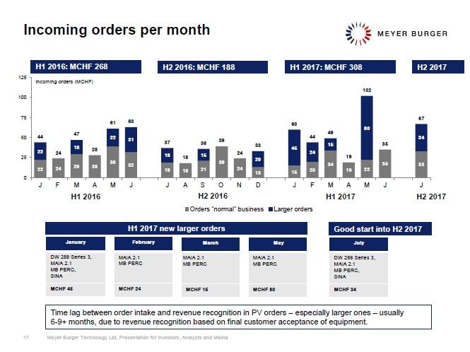 Incoming orders driven order backlog to CHF 339.1 million (US$348 million). Image: Meyer Burger