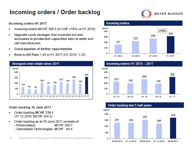 Meyer Burger's first half year financial results was strong incoming orders of CHF 308.5 million (US$316.6 million), a 15% increase over the prior year period. Image: Meyer Burger