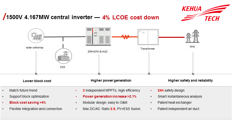The 4.167MW central inverter solution realizes full modularization from devices to power units and adopts multi-channel MPPT design, which allows for flexible redundancy design based on different project environments, power station conditions and system capability. Image: Kehua Tech