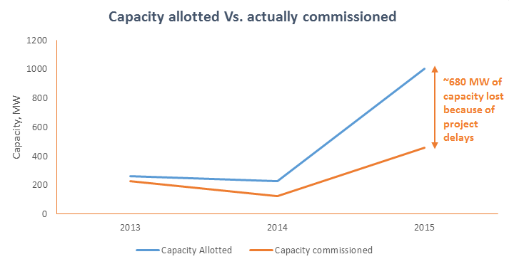 Capacity allotted vs actually commissioned. Credit: Bridge to India Project Database
