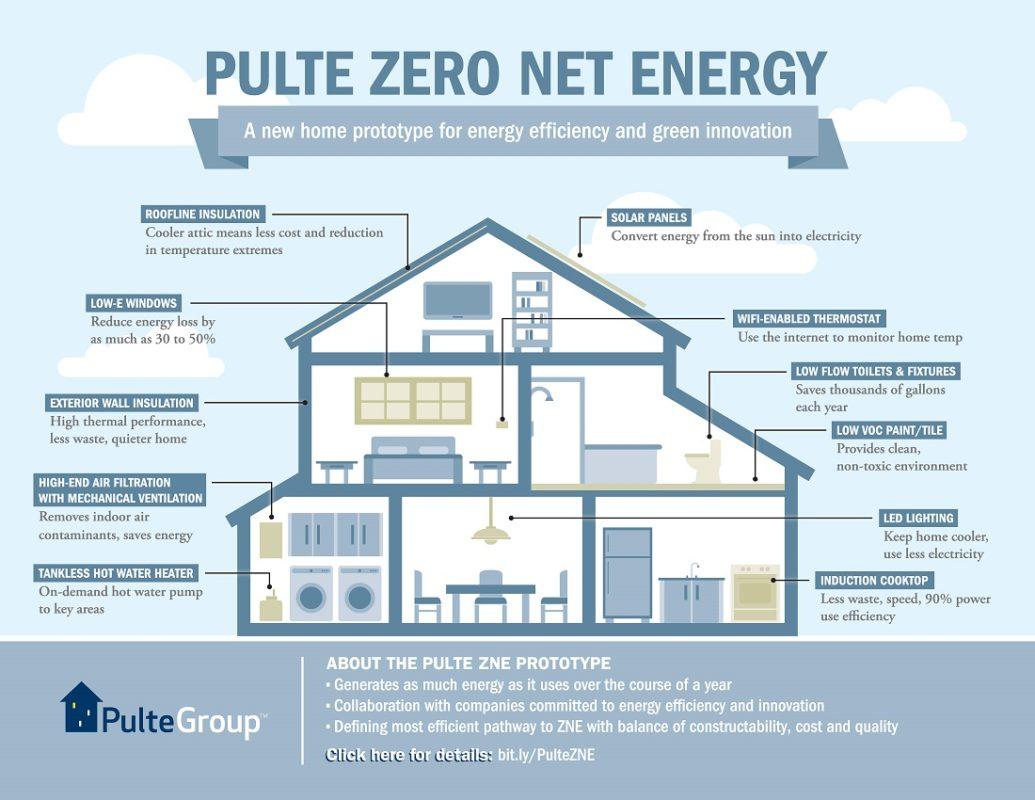 Infographic of Pulte's California Zero Energy Home prototype. Image: PulteGroup.