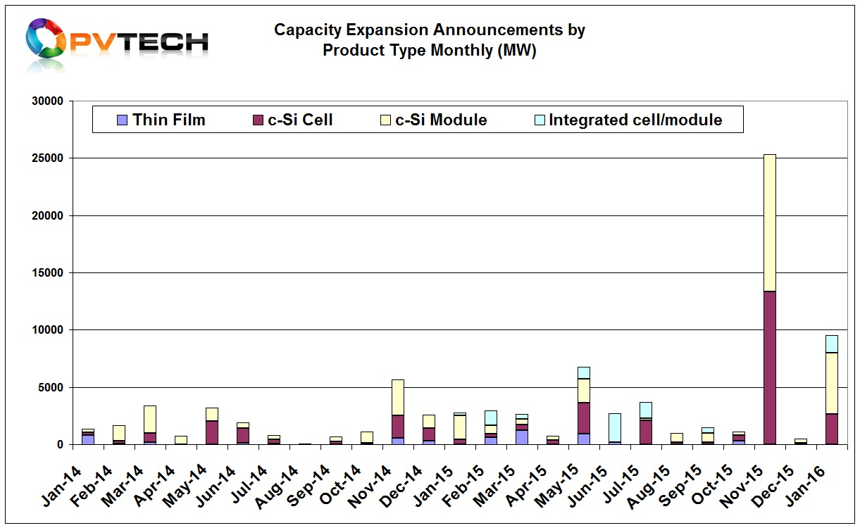 Around 2.76GW of dedicated c-Si solar cell announcements were made in January, notable with LG Electronics announcing it would expand N-type monocrystalline cell production from 1GW to 3GW by 2020 with capital expenditure of US$435 million.