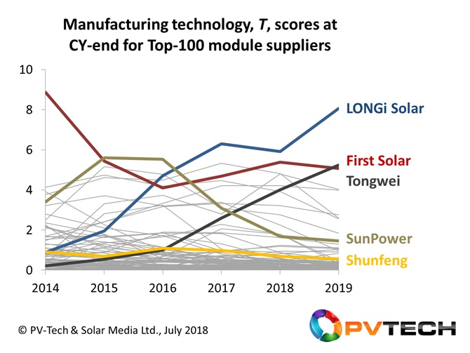 Module supplier technology (T) scores (between 0 and 10) for PV companies, over the period 2013 to 2019, with some key trends highlighted for a sample grouping.