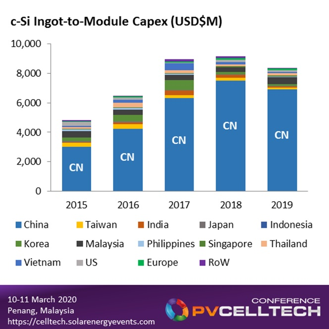 China dominates PV equipment spending (c-Si ingot to module), with Southeast Asia regions making up most of the residual capex allocations.