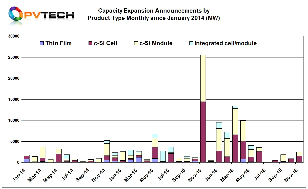 As per October, only two companies in November were reported to have announced new capacity expansions, JA Solar and TSEC.
