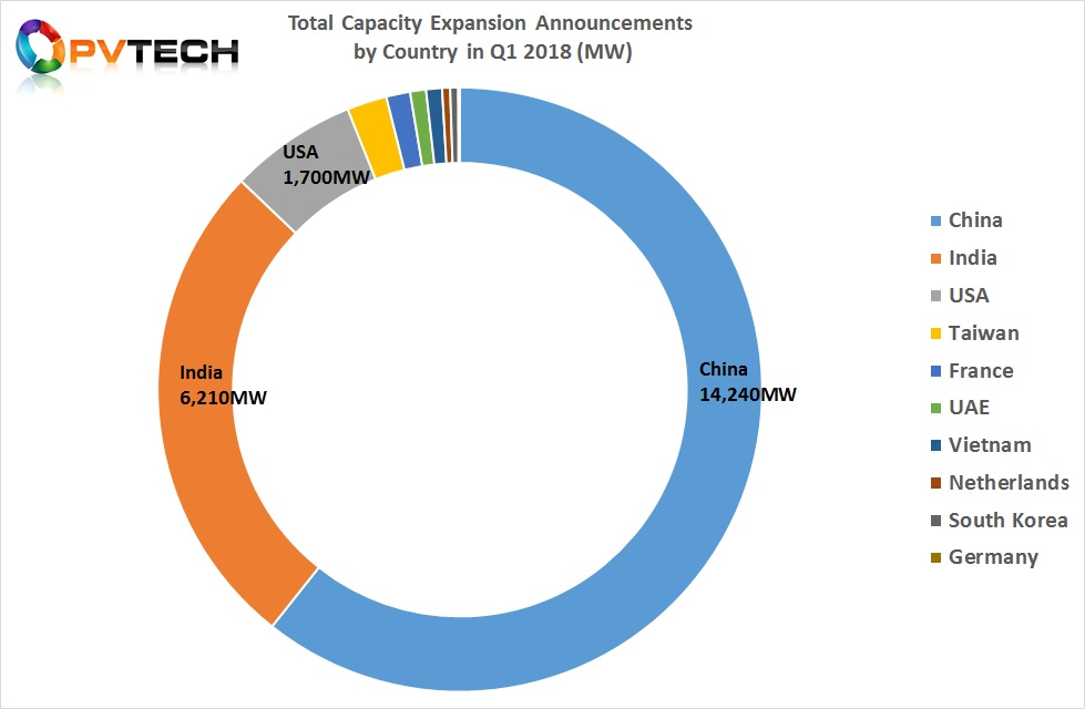 Total Capacity Expansion Announcements by Country in Q1 2018 (MW)