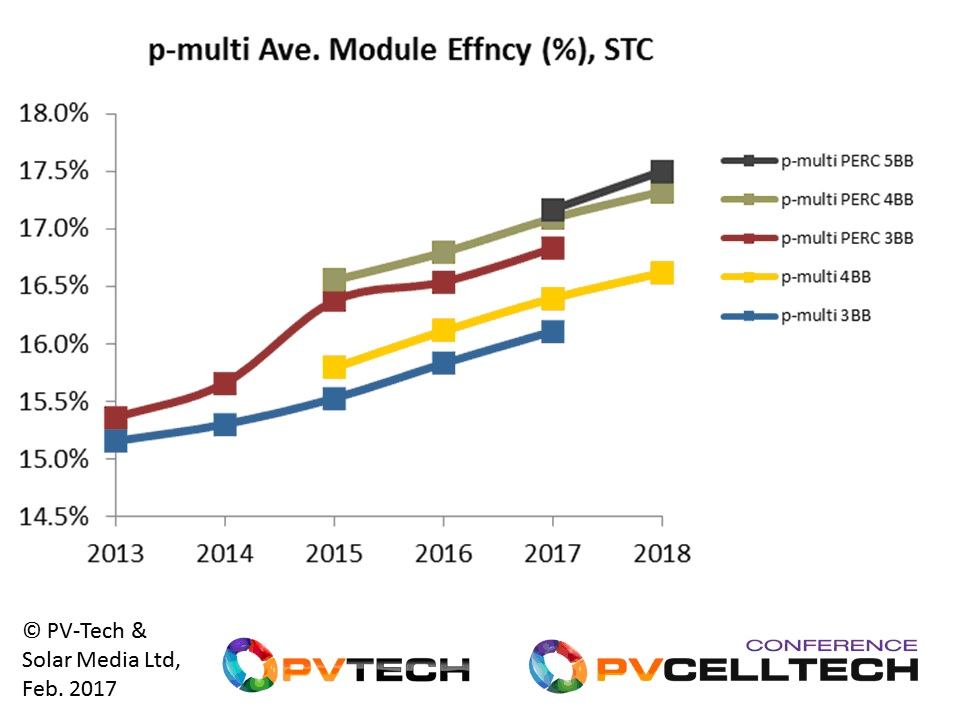 Module efficiencies for p-type multi have increased from 15-15.5% in 2013 to PERC variants approaching 17.5% in 2018.